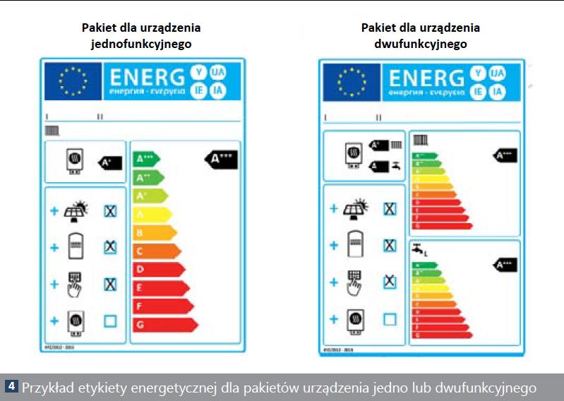 Bardzo dobra Etykiety energetyczne dla urządzeń grzewczych, czyli wielkie XE89