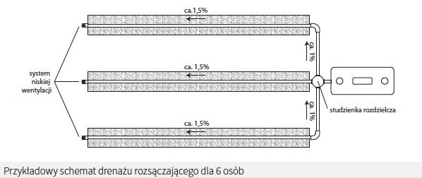 Ogromny Przydomowa oczyszczalnia ścieków z drenażem rozsączającym ZX18