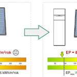 3 Przykładowy system grzewczo-wentylacyjny budynku o powierzchni 150 m2 zaprojektowanego w standardzie WT 2017 (szczegółowe dane w prezentacji Eko-Blog)