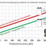 7 Szacunkowe koszty energii elektrycznej zużywanej przez rekuperator w klimacie umiarkowanym dla rekuperatorów recoVAIR VAR 260/4 (do 200 m2) i recoVAIR VAR 360/4 (do 300 m2), w wariancie standardowego sterownika i z czujnikiem jakości powietrza (CO2)