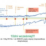 04 Źródło: System diagnostyki pomp ciepła HEWALEX: ekontrol.pl