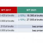 Tabela 3 Obniżenie kosztów budowy domu WT 2021 dzięki niższej mocy grzewczej systemu grzewczego
