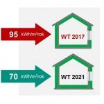 1 Warunki Techniczne określają przede wszystkim maksymalne dopuszczalne jednostkowe zużycie energii pierwotnej