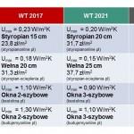 Tabela 1 Szacunkowy wzrost kosztów budowy domu WT 2021 ze względu na podwyższenie standardu izolacji cieplnej