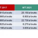 Tabela 2 Wzrost kosztów budowy domu WT 2021 ze względu na podwyższenie standardu izolacji cieplnej