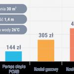 Szacunkowe koszty podgrzewania wody w basenie przykrywanym na czas nieużytkowania. Miesiąc letni, bardzo dobre warunki nasłonecznienia, zapotrzebowanie ciepła 40 kWh/dzień, 1200 kWh/m, pompa ciepła PCWB 10,0 kW ok. 4,5 h pracy/dzień, COP ≈ 5,0, instalacja solarna: czas pracy maks.12 h/dzień (360 h/m-c), koszty zakupu paliw i energii 2018